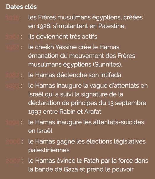 Dates clés du Hamas (1935 à 2007)