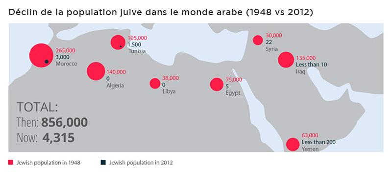 Carte du nombre de Juifs vivant en pays arabe en 1948 et en 2012