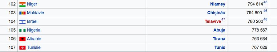 """Extrait de la fiche Wikipedia """"Liste des capitales par population"""" avec Israël ayant comme capitale Tel-Aviv, le 23 février 2020"""