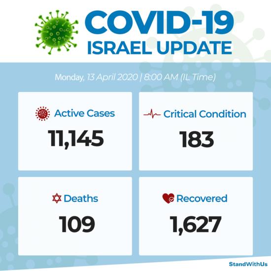 Coronavirus : données israéliennes, 13 avril 2020