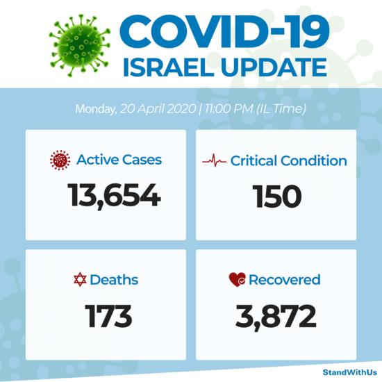 Coronavirus : données israéliennes au 20 avril 2020