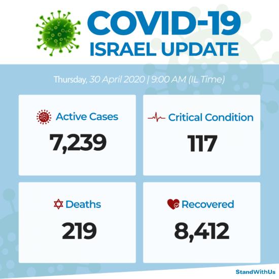 Coronavirus : données israéliennes au 30 avril 2020