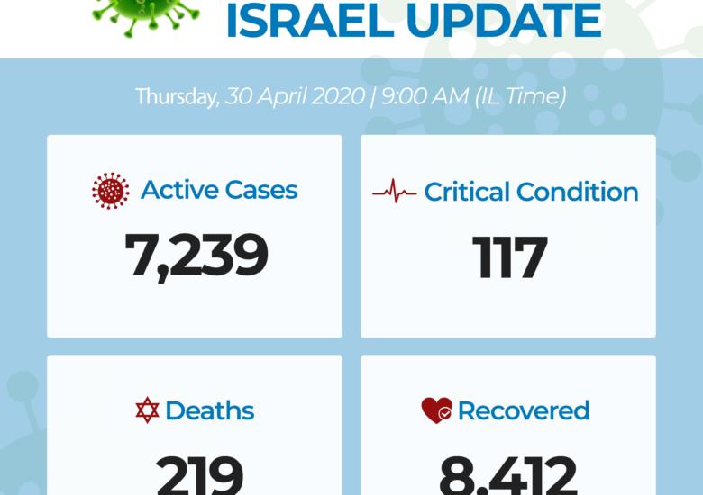 Coronavirus Covid-19 en Israël : données au 303 avril 2020
