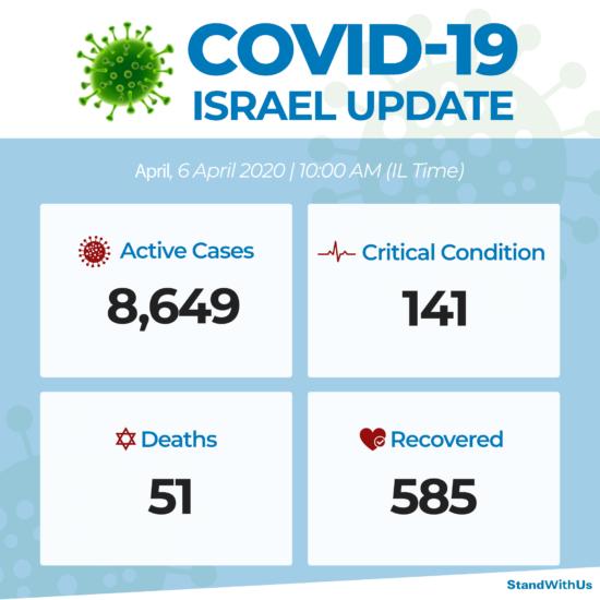 Coronavirus : données israéliennes, 6 avril 2020