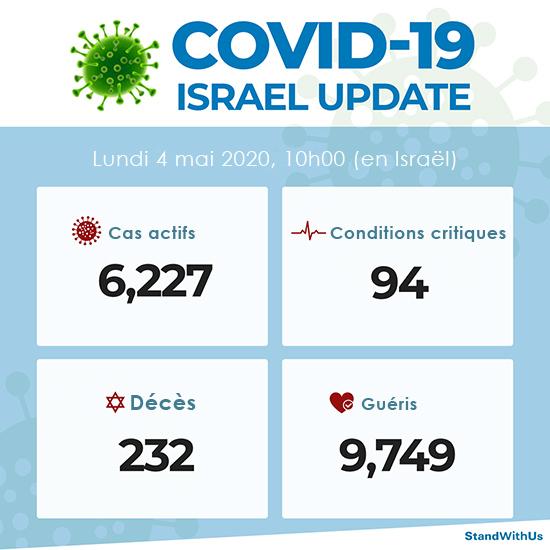 Nombre de personnes atteintes du Covid-19 en Israël (atteints, gravement atteints, décédés et guéris)