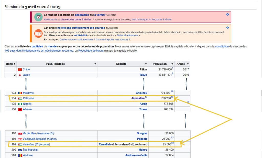 """Extrait de la fiche Wikipedia """"Liste des capitales par population"""". Résultat de la modification du 3 avril 2020 remplaçant Israël par Palestine : il y a deux Palestines (et plus d'Israël). Capture d'écran Wikipedia."""