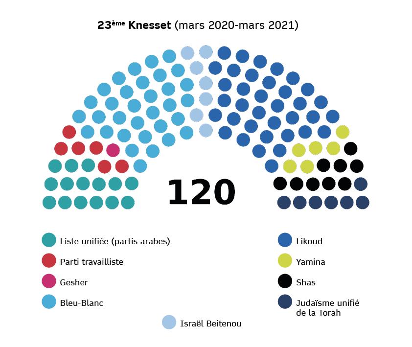 Composition de la 23ème Knesset (mars 2020 - mars 2021)