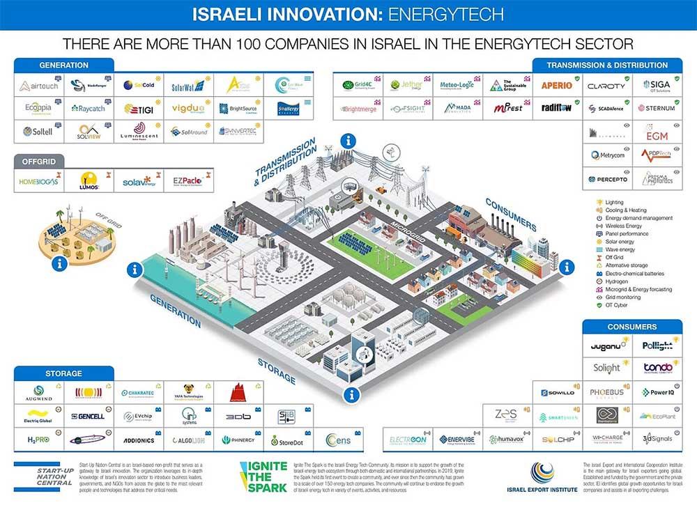 Infographie sur le secteur de l'Energie-Tech en Israël