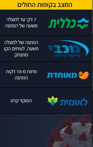 Les 4 caisses israéliennes de sécurité sociale ; Clalit, Maccabi, Meouredet, Leumit