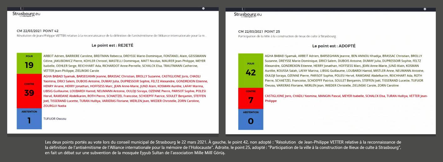 """Les deux points portés au vote lors du conseil municipal de Strasbourg le 22 mars 2021. À gauche, le point 42, non adopté : """"Résolution de Jean-Philippe VETTER relative à la reconnaissance de la définition de l'antisémitisme de l'Alliance internationale pour la mémoire de l'Holocauste"""". À droite, le point 25, adopté : """"Participation de la ville à la construction de lieux de culte à Strasbourg"""", en fait un débat sur une subvention de la mosquée Eyyub Sultan de l'association Mille Millî Görüş."""