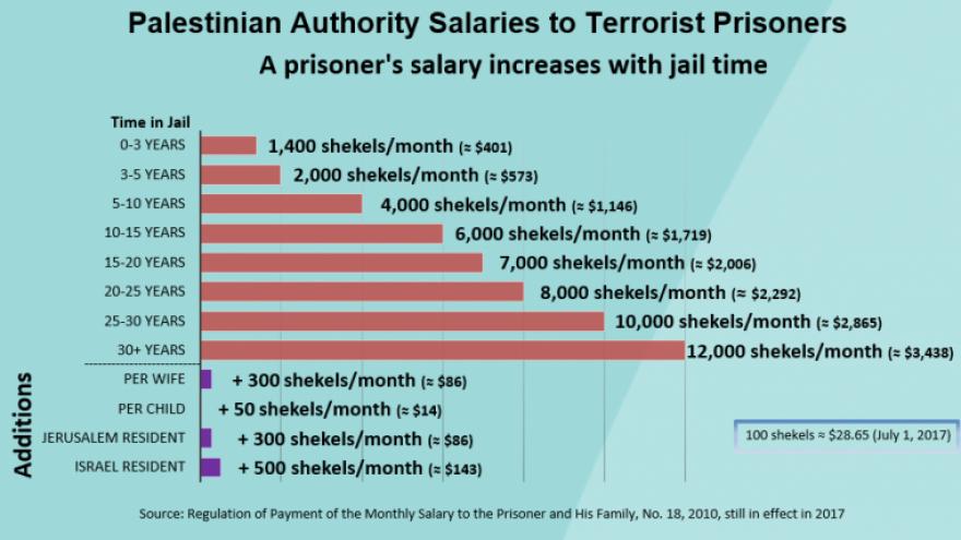 Le salaire de la terreur